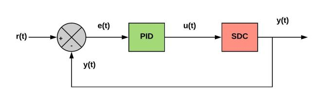 PID Controller Design for Steering and Throttle Control of a Self